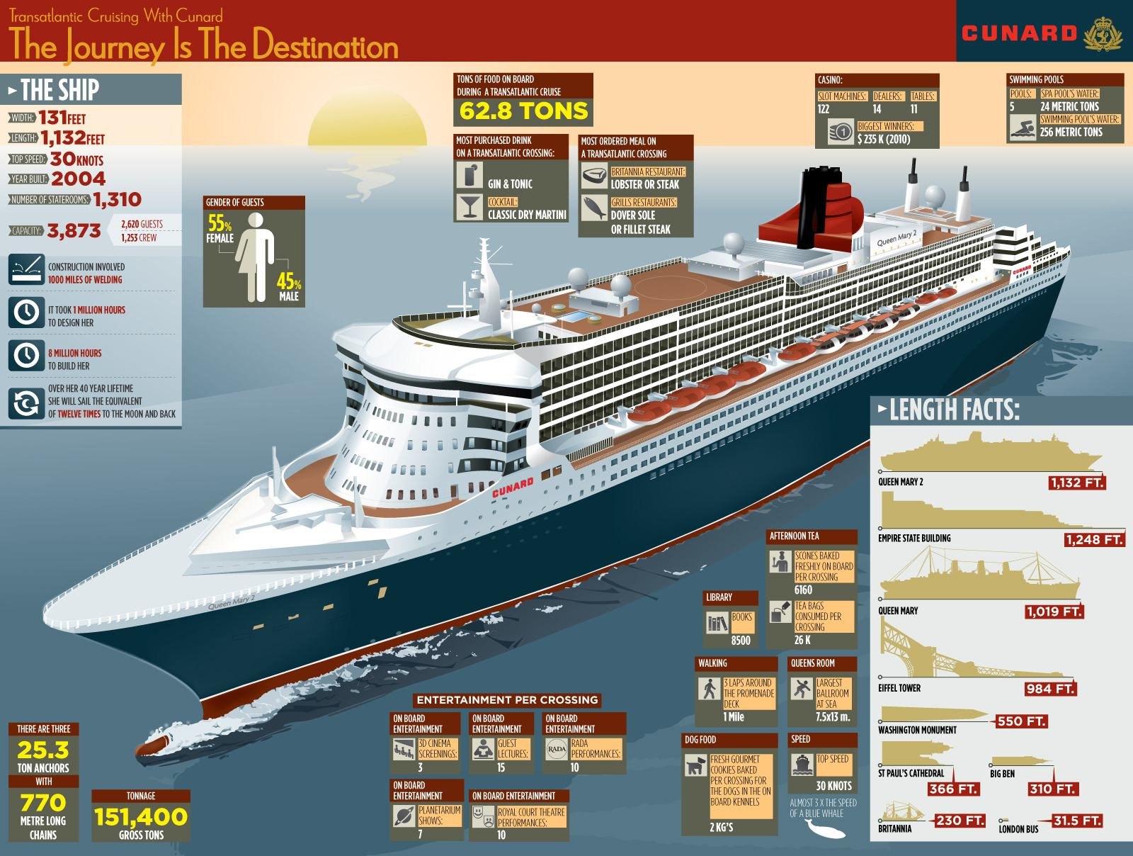 Cunard Queen Mary 2 Comparisons and Interesting