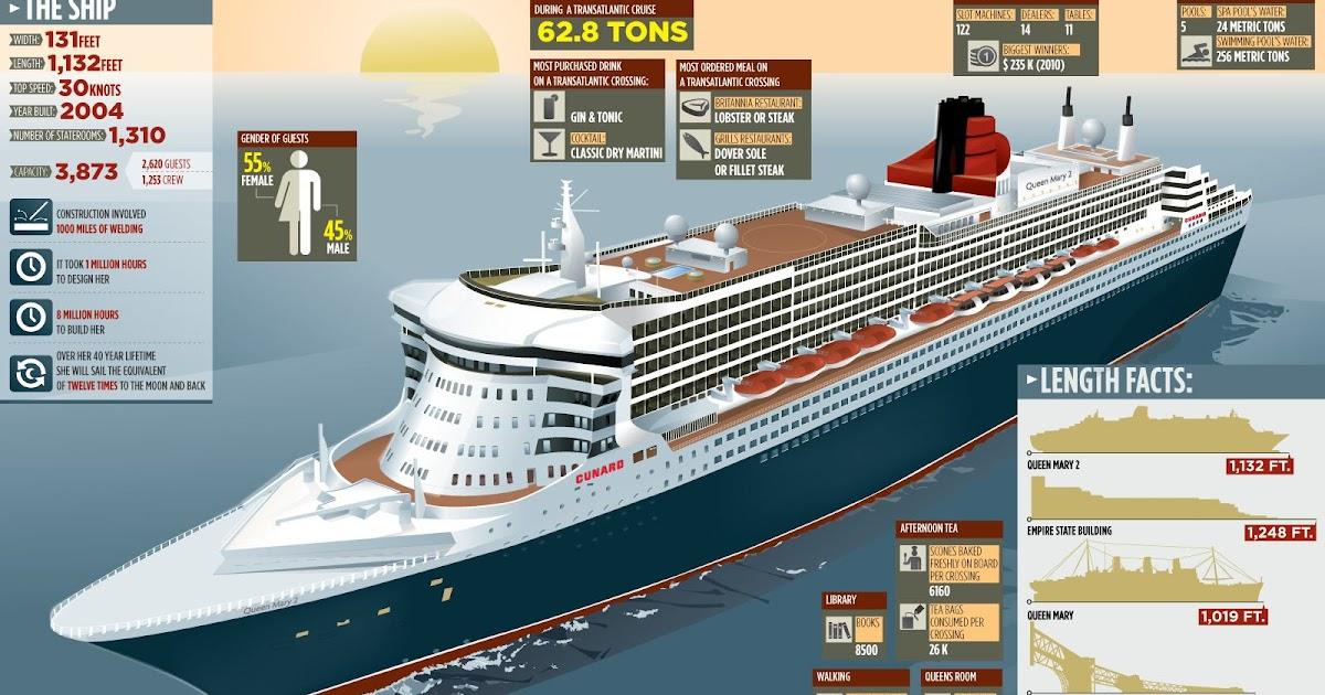 Nick 39 s cruise corner cunard queen mary 2 comparisons and for Garderobe queen mary 2