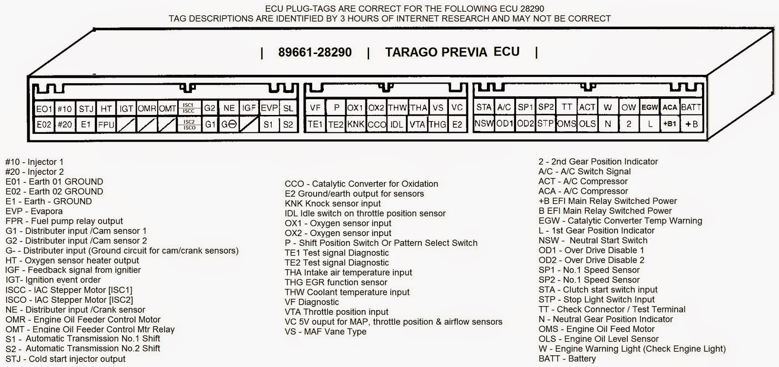 Pin%2BOut%2B89661 28290 ecu upgrades tarago, previa, estima, ecu 1995 toyota previa wiring diagram at n-0.co