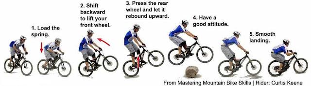 Tips Step by Step melakukan Teknik Bunny Hop dengan Ilustrasi