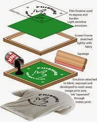 Jenis tinta cat Sablon manual