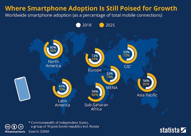 Smartphone masih akan Bertumbuh di Kawasan ini