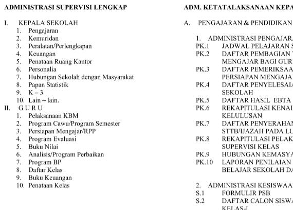 Daftar Administrasi Lengkap Wiki Edukasi