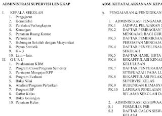 Daftar Administrasi Lengkap