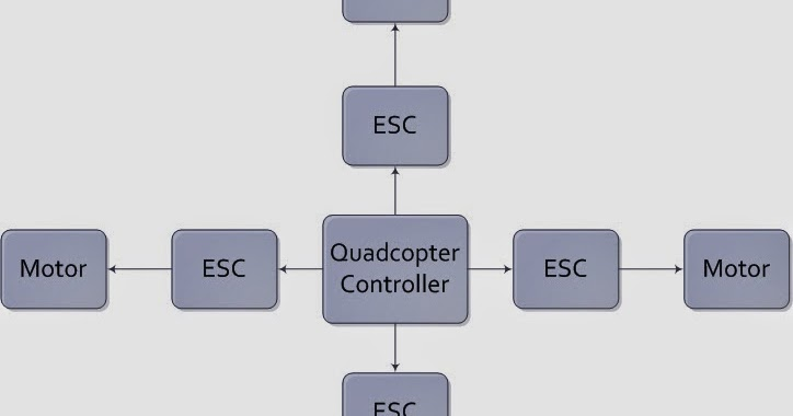development of quadcopter to lift 2kg load week 7 \u2013 block diagramdevelopment of quadcopter to lift 2kg load week 7 \u2013 block diagram \u0026 flow chart