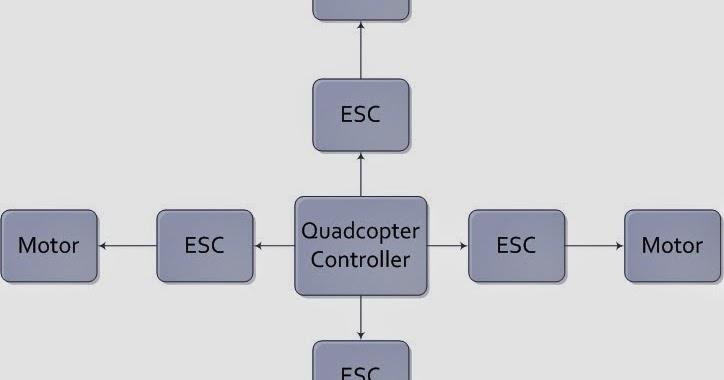 Development Of Quadcopter To Lift 2kg Load  Week 7  U2013 Block
