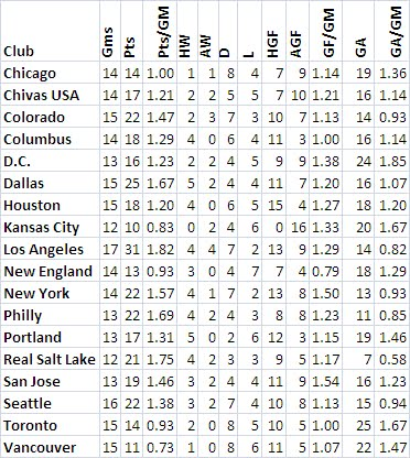 MLS 2011 Team Stats June 14, 2011 (short version)