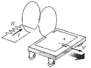 Inducción electromagnética 2