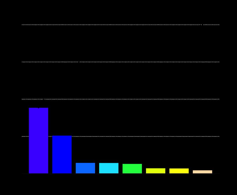 Pareto chart template pareto diagram six sigma choice image how to guide and ccuart Choice Image