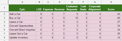 Why Spreadsheets Suck for Prioritizing