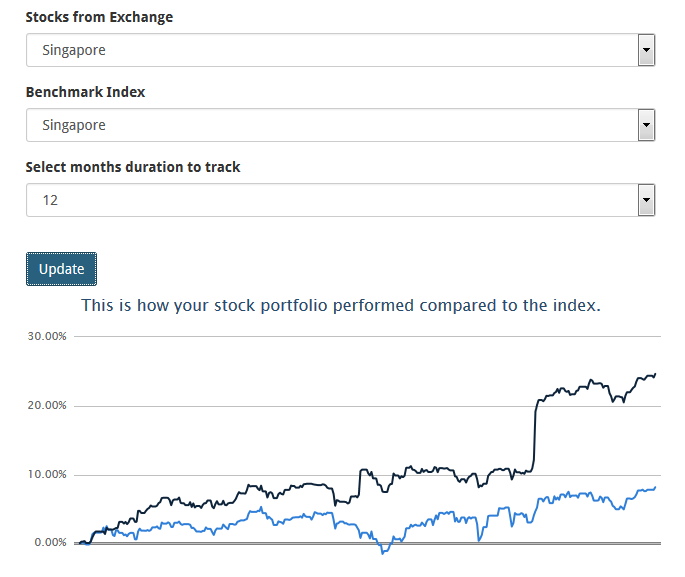 dr wealth s portfolio tracking platform