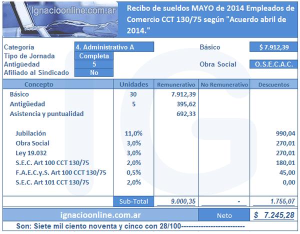 Empleados de Comercio: liquidación mayo 2014