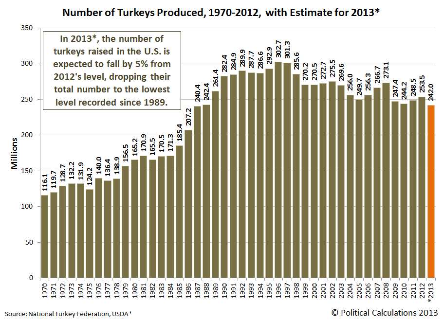 Number of Turkeys Produced, 1970-2012, with Estimate for 2013*