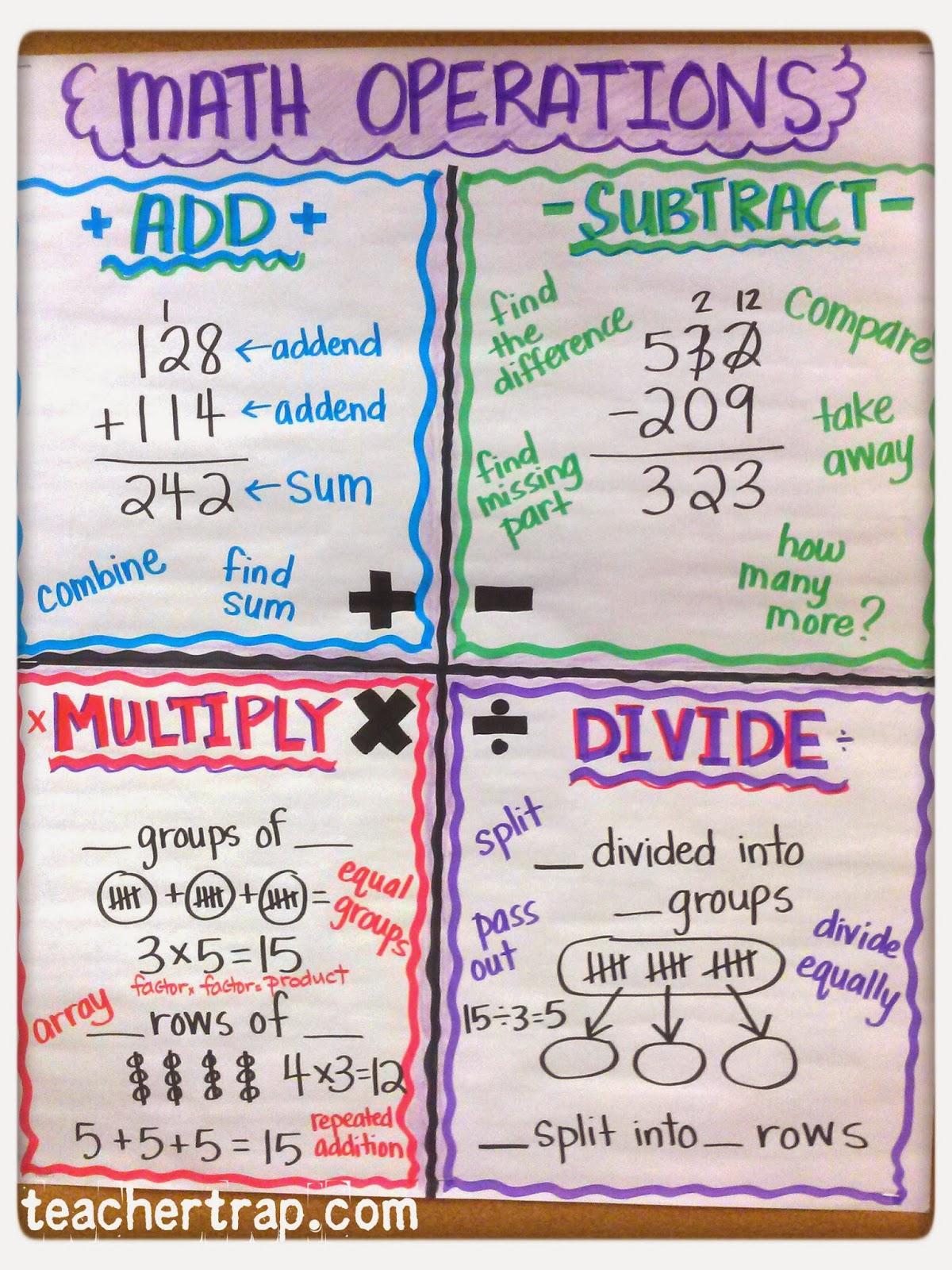 more math anchor charts teacher trap Classroom Rules Clip Art Classroom Rules Clip Art