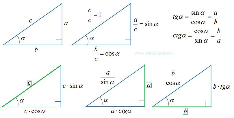 Тригонометрия прямоугольного треугольника. Решение задач про треугольник. Математика для блондинок.