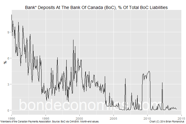 Chart: Bank Deposits At The Bank Of Canada