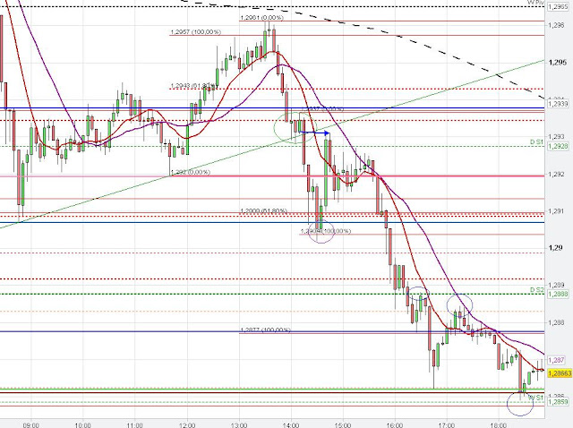 trend line break, chart analysis, euro