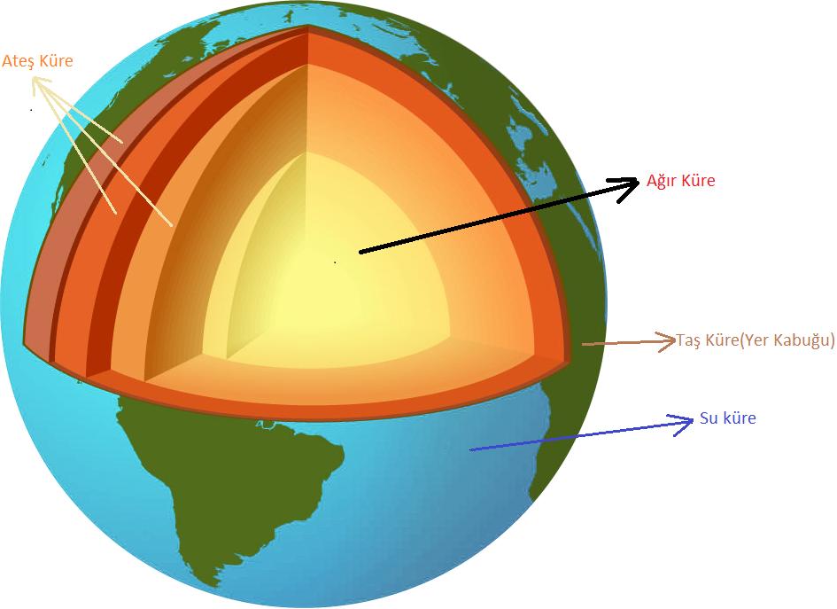 Hava küre su küre taş küre ateş küre ağır küre