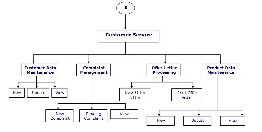 Design Of Customer Relationship Management Component In Information