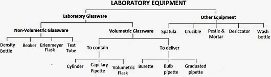 Classification Of Laboratory Equipment