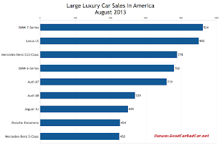 USA large luxury car sales chart August 2013
