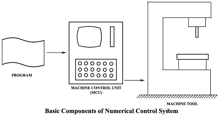 basic components of numerical control system