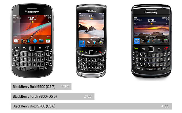 BlackBerry OS 6 vs. OS 7 Boot Time Race: Bold 9900, Torch 9800 and ...