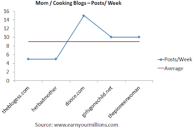 Seo tips - mom blog cooking blog