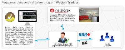 wadiah trading penipu scam