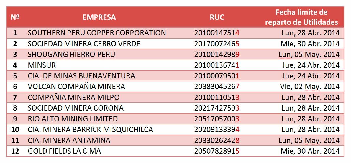 Sueldos remuneraciones y salarios per lima 2018 miner a for Lista de empresas en lima