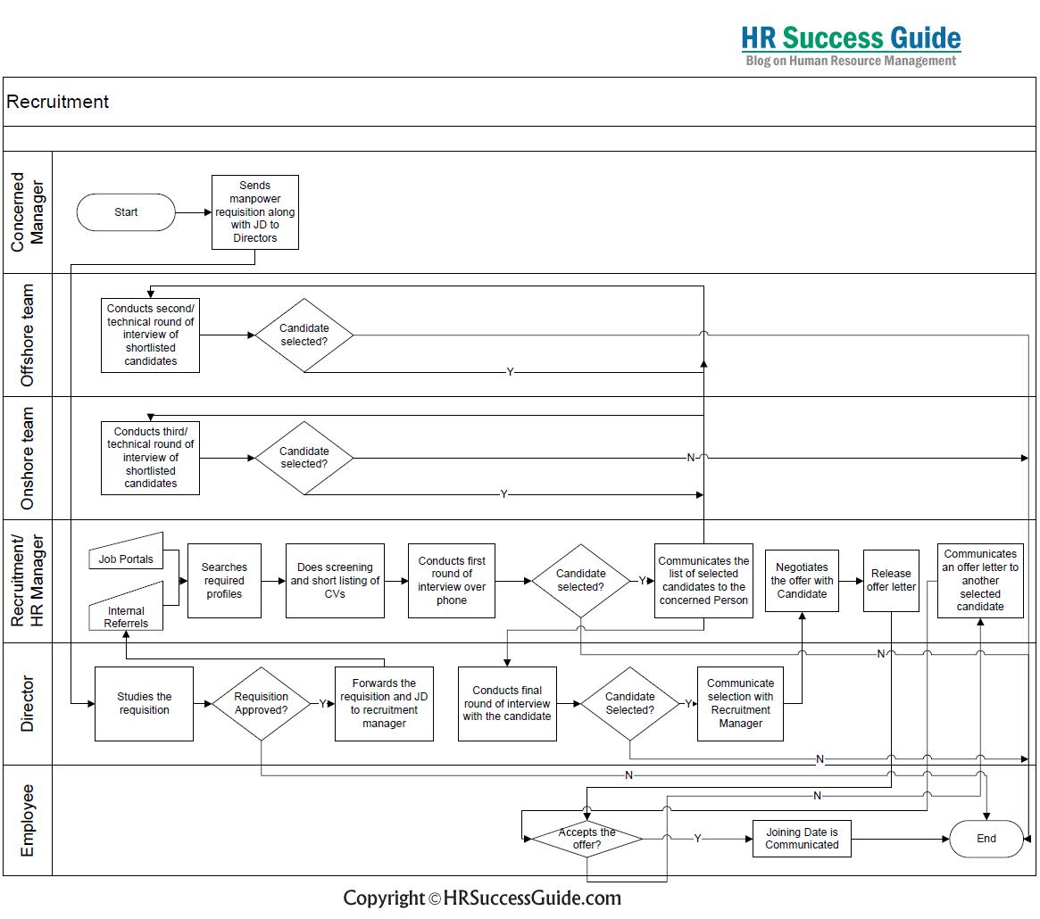 Recruitment Process: Flow Diagram. HR Success Guide