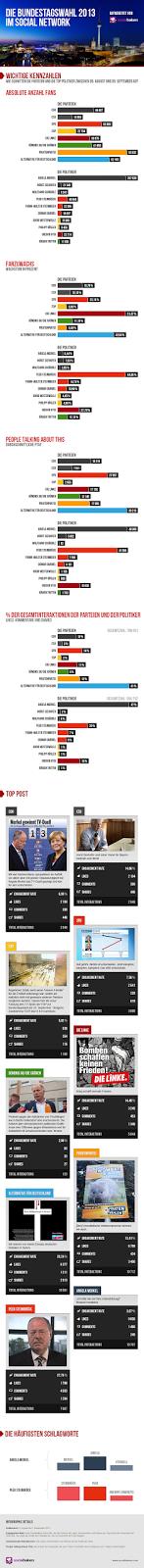 Die Bundestagswahl im Social Network