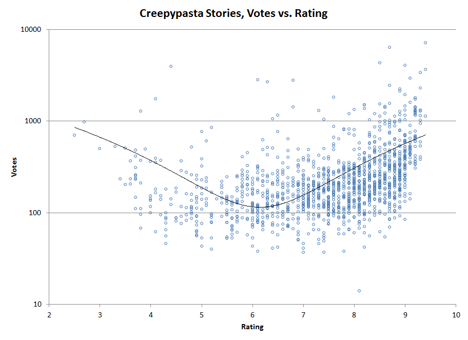 Creepypasta – Votes vs. Rating (& learning ggplot2)