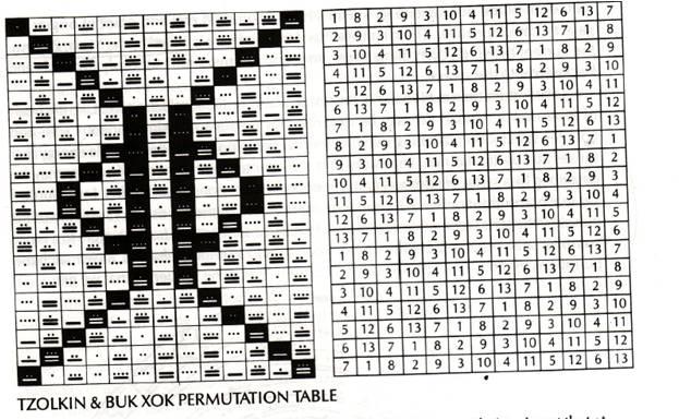 Mayan Number System 1 1000 The mayan factor - jose