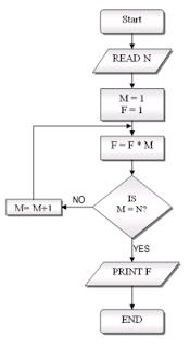 Data Flow Diagram In Word likewise Algorithma Flowchart furthermore Alat Pembaca Warna 4 likewise Kontraktor Kolam Renang Desain Konstruksi in addition Diagram alir. on diagram alir