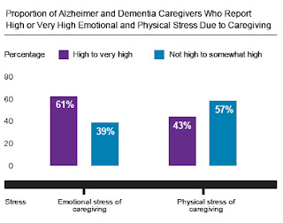 Sobering Statistics about Alzheimer's Disease