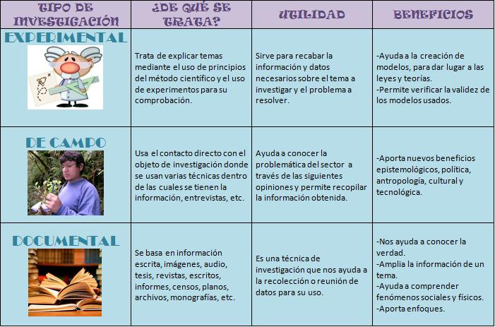 Metodolog a de la investigaci n actividad sumativa 1 for Tipos de cuadros