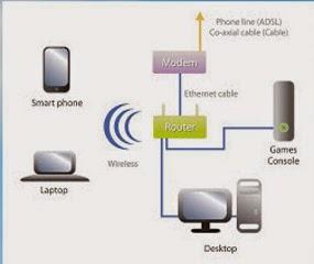Wifi internet untuk Rumah dan Kantor: Fastnet, Speedy, Biznet