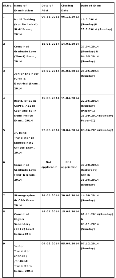 upcoming SSC 2014 exams