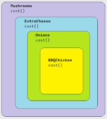 Pizza Corner System - Decorator Pattern