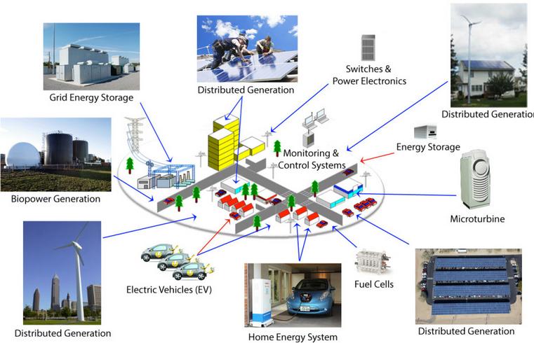 Energias Renovables y no Renovables Esquema Energías Renovables Unidas