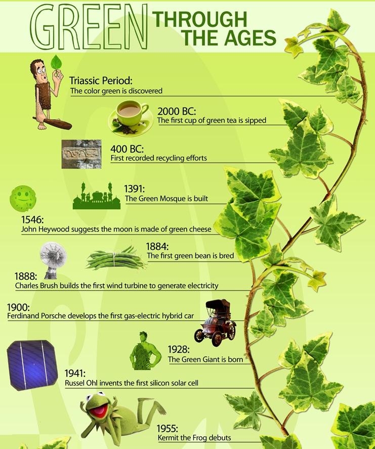 el verde a través del tiempo