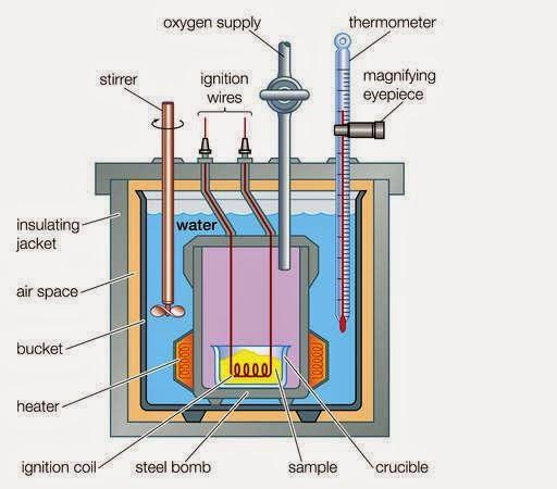 to operate bomb calorimeter
