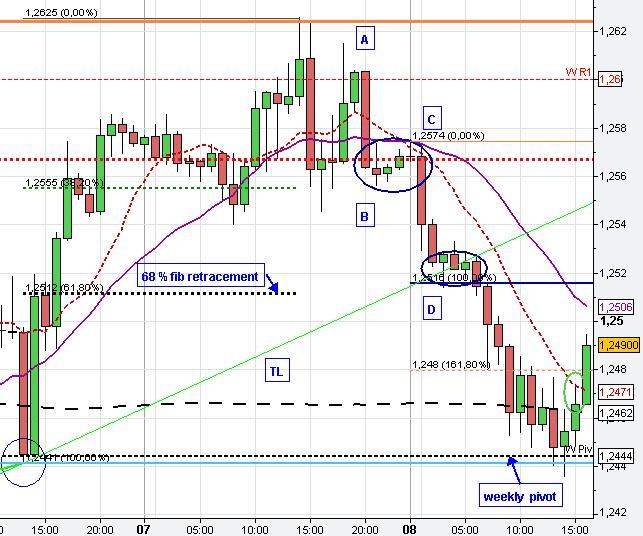 G forex chart