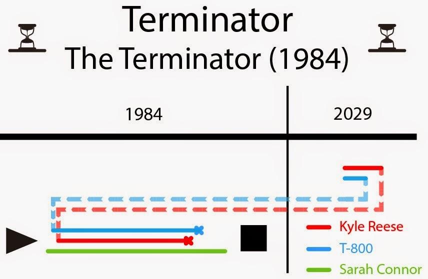 terminator, time travel, time line, línea temporal, viajes en el tiempo, viaje al paso, film, película