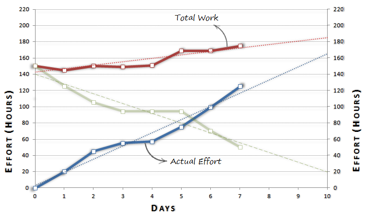 ... Software Development: Iteration / Sprint Burn-down or Burn-up Chart