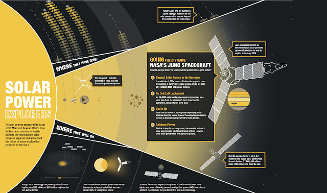 This graphic shows how NASA's Juno mission to Jupiter became the most distant solar-powered explorer and influenced the future of space exploration powered by the sun. Credit: NASA