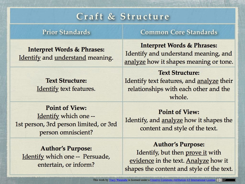 Craft And Structure Of Text