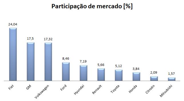 Fiat Strada 2014 - veículo mais vendido do Brasil