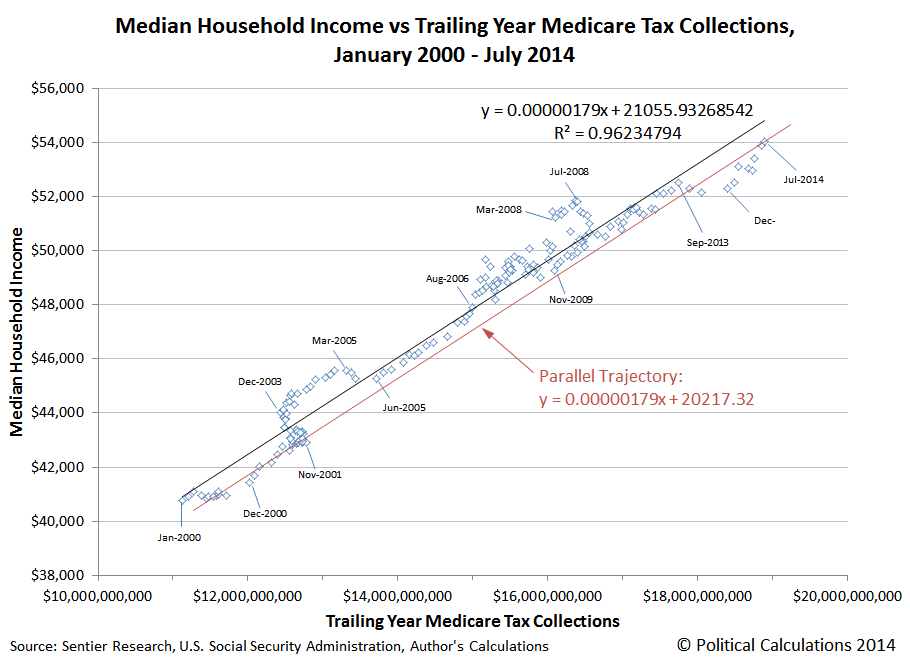 Median Household Income vs Trailing Year Medicare Tax Collections, January 2000 - July 2014